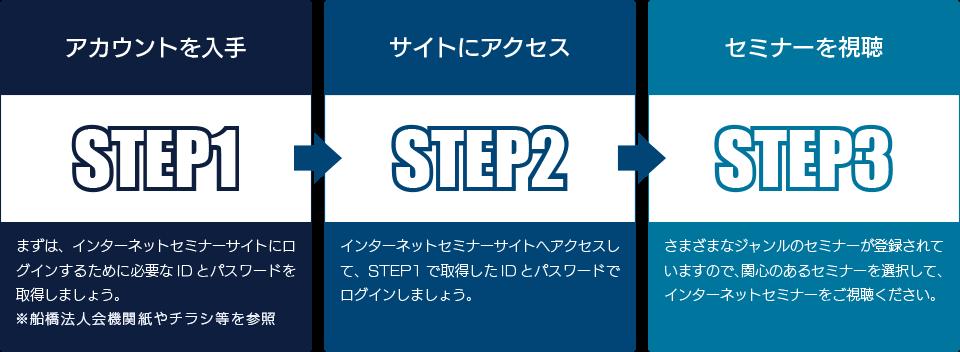 ステップ1:アカウントを入手、ステップ2:WEBセミナーサイトへアクセス、ステップ3:WEBセミナーを視聴